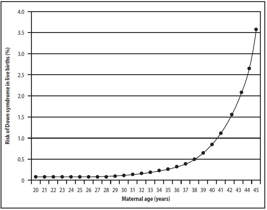 Figure 1. Relationship of risk of Down syndrome with respect to maternal age.